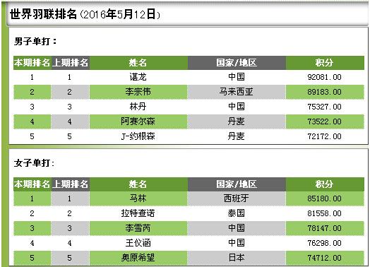 羽毛球世界排名