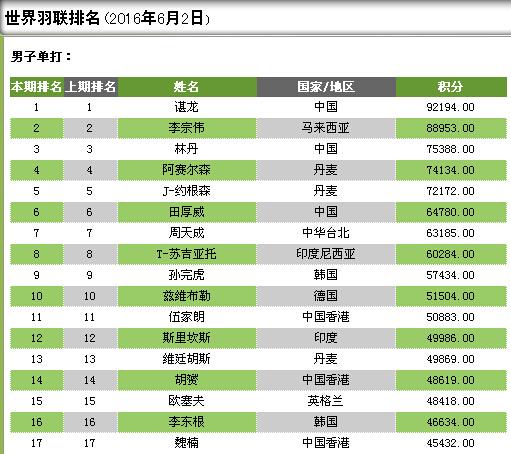 羽毛球男单世界排名详细名单