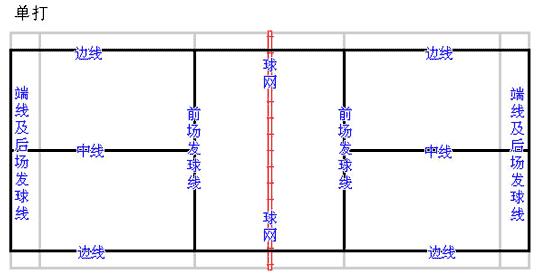 羽毛球规则介绍(比赛、发球、单打、双打规则图解) - 优个网