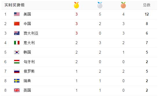 里约奥运会里约奥运会金牌榜