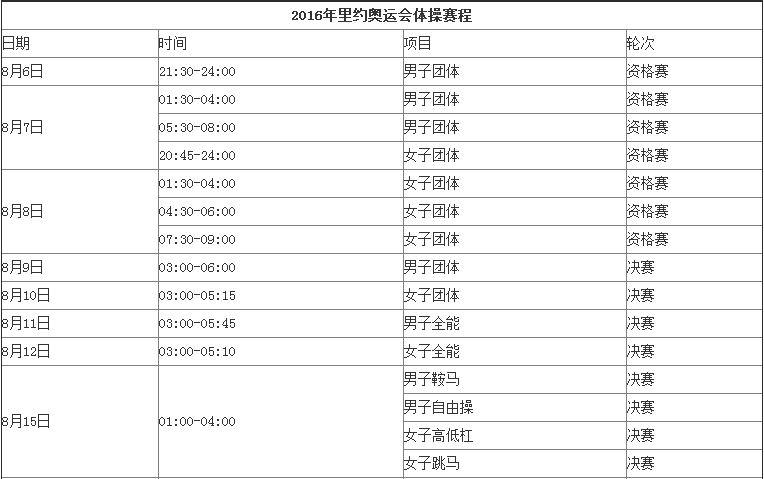 里约奥运会体操比赛时间表