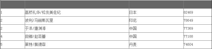 2016中国女子羽毛球排名
