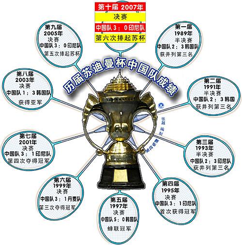 苏迪曼杯官网