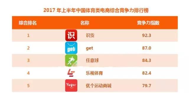 优个运动获2017体育类电商综合竞争力排行榜前五!