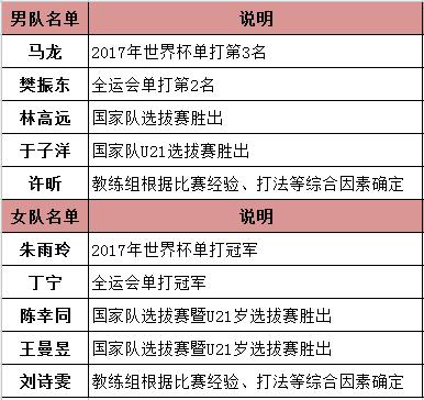 2018乒乓球世界杯团体赛名单、2018年乒乓球团体世界杯赛程表