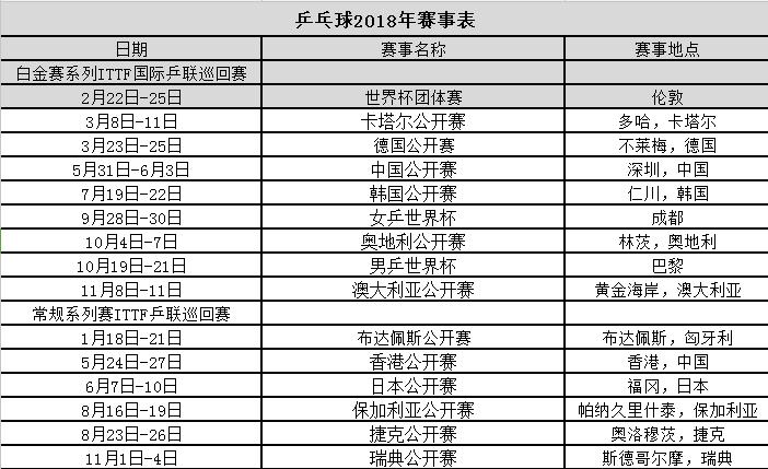 2018乒乓球赛事安排表、2018乒乓球世界杯赛事一览表