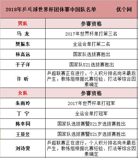 2018年瑞典世乒赛赛程表、2018世乒赛参赛名单一览表