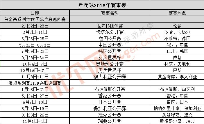 2018乒乓球世界杯赛程表、2018乒乓球世锦赛时间安排表